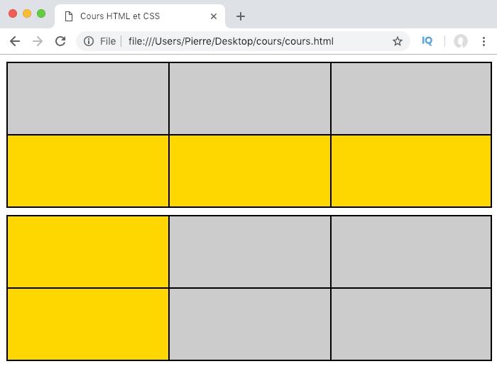 Définition d'une piste de grille CSS et illustration avec display grid