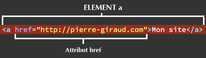 Composition d'un élément HTML a avec href