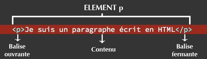 Composition d'un élément HTML p