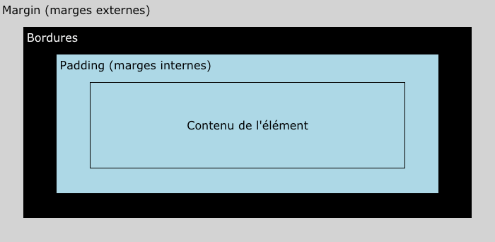 Illustration et explication du modèle des boites CSS