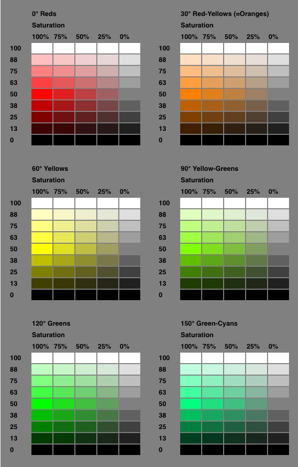 Spectre de couleur des notations HSL CSS 1