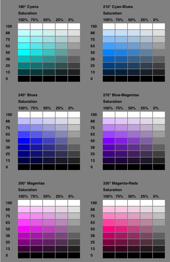 Spectre de couleur des notations HSL CSS 2