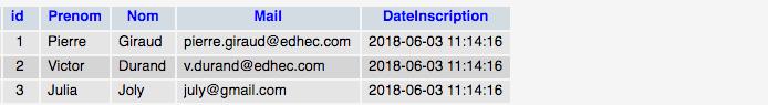 Une colonne a été ajoutée à notre table SQL grâce à alter table add