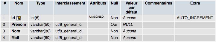 La structure de notre table SQL est modifiée grâce à alter table et modify column