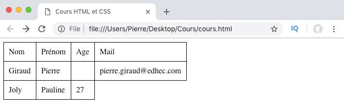 Créer Des Tableaux Avec L élément Html Table Pierre Giraud