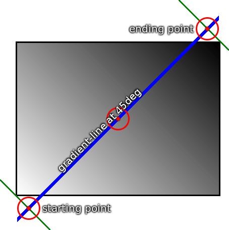 Schéma progression dégradé color stop