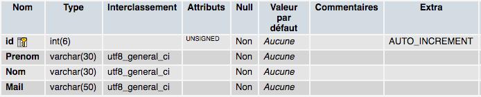 Présentation de la structure d'une table MySQL