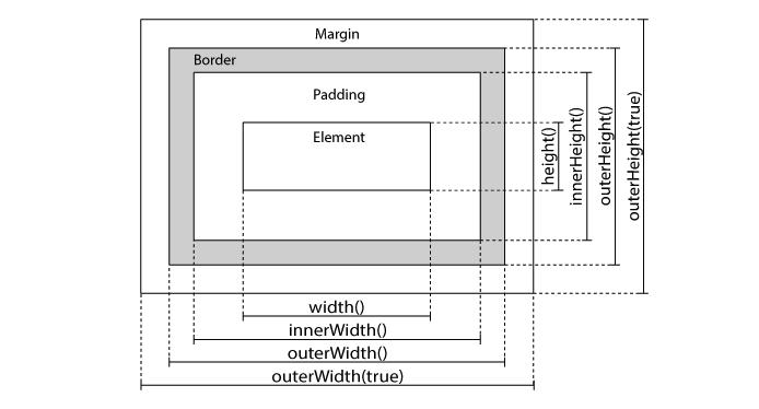 jQuery méthodes modification dimensions CSS