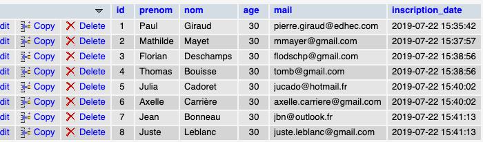 Résultat de la requête SQL UPDATE WHERE pour mettre à jour une entrée de la table