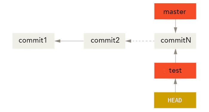 Exemple d'utilisation de la commande git checkout