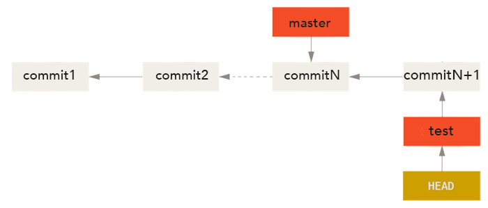 Illustration de git head