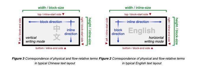 Axes de bloc et en ligne et valeurs logiques CSS