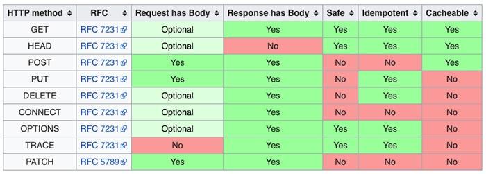 Caractéristique des méthodes HTTP